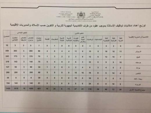 اقليم الناظور..هذا عدد المناصب التي خصصتها وزارة التعليم للراغبين في اجتياز مباراة التعاقد