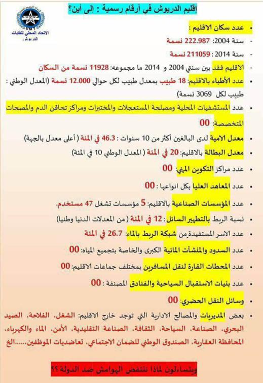 +وثيقة: احصائيات كارثية..تضع اقليم الدريوش في اسفل مؤشرات التنمية بالجهة و المغرب