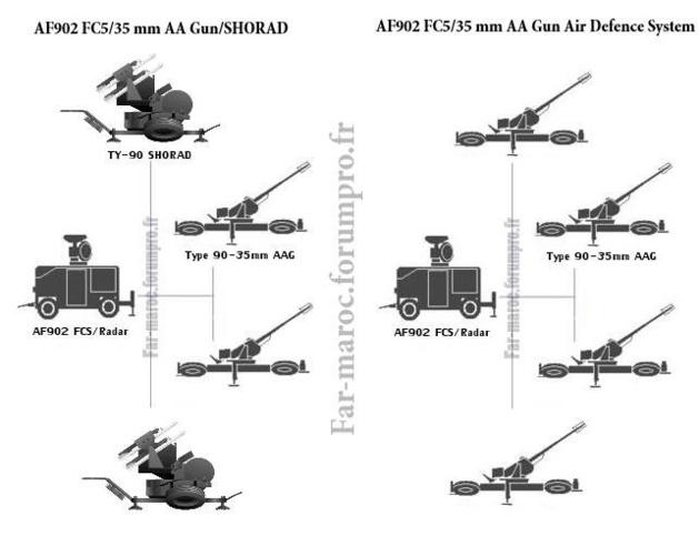 """""""حارس السماء"""".. سلاح الجيش المغربي  يستطيع كشف 40 هدفا وتتبع 12 والاشتباك مع ثلاثة في آن واحد"""