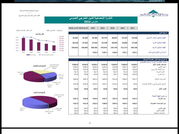 ارتفاع الديون الخارجية للمغرب خلال السنوات الخمس الماضية بنسبة 50 في المائة.